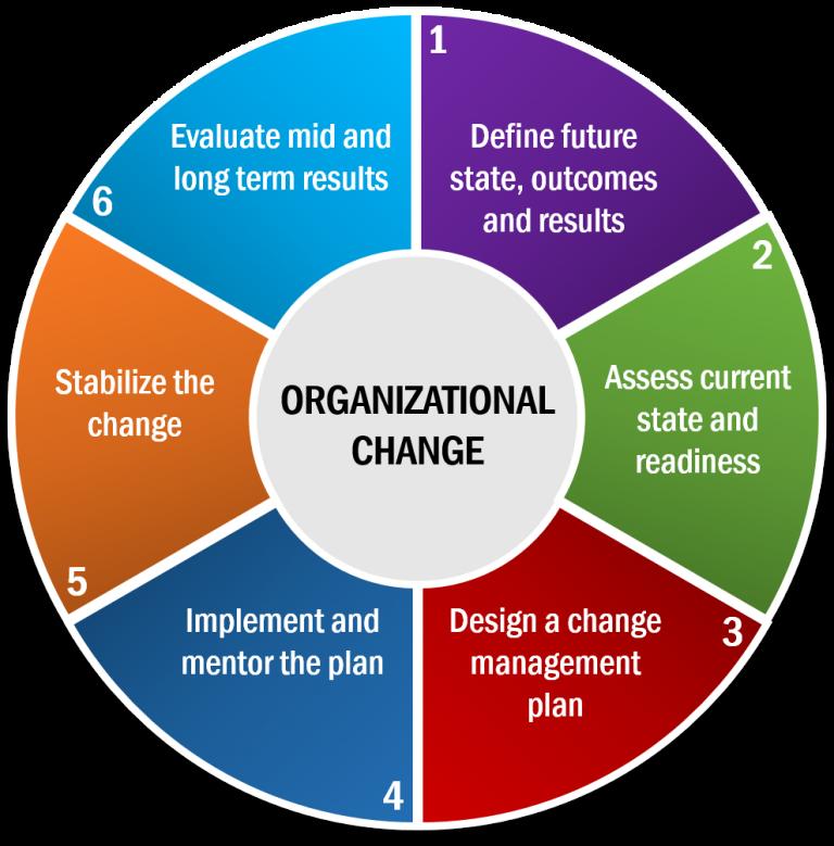 planning change in organization