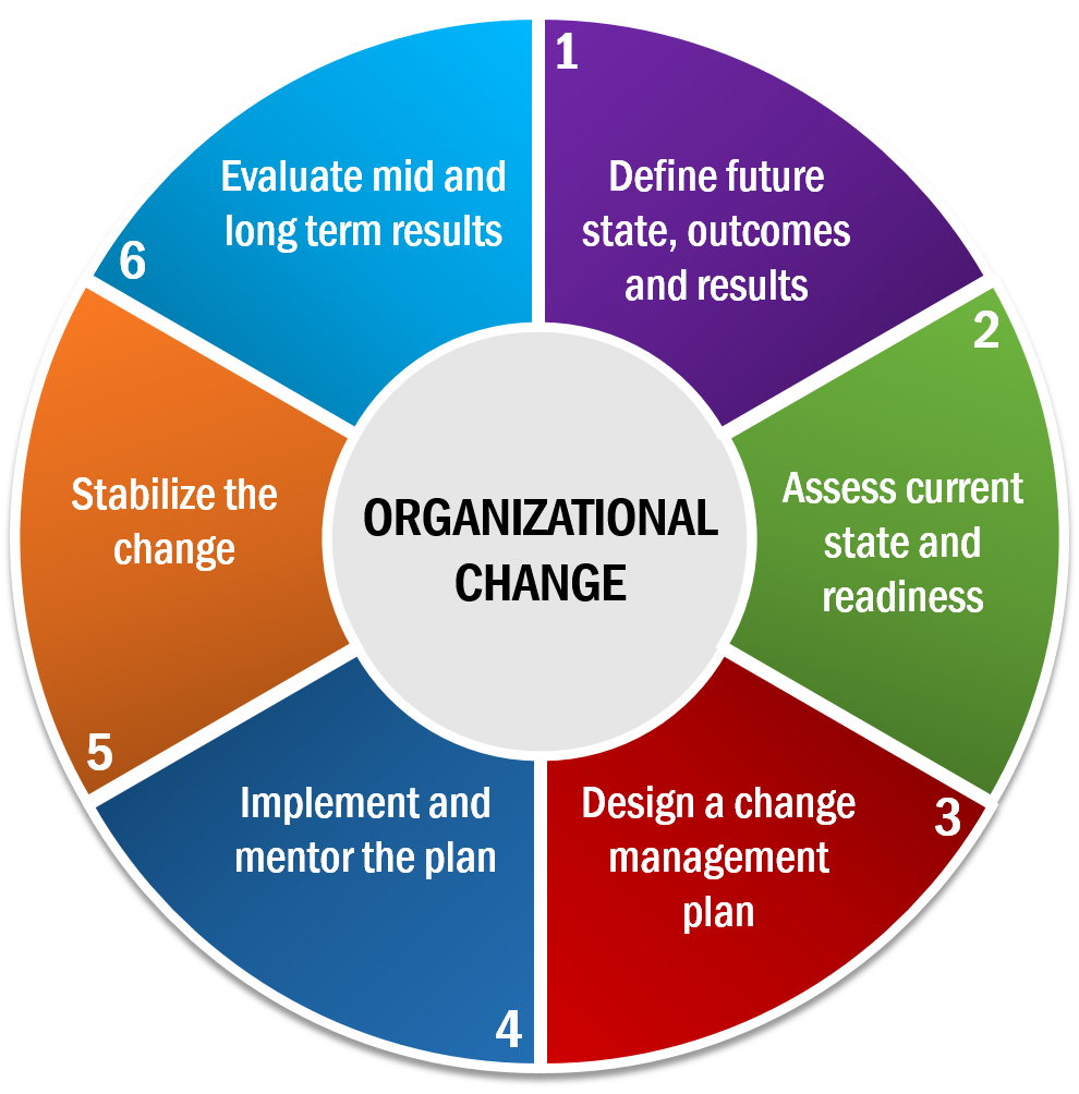 organization change Change management (sometimes abbreviated as cm) is a collective term for all approaches to prepare and support individuals, teams, and organizations in making organizational change.